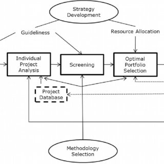 (PDF) A proposed selection process in Over-The-Top project