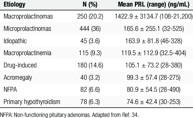 Prolactin levels (ng/mL) according to the etiology of the... | Download Scientific Diagram