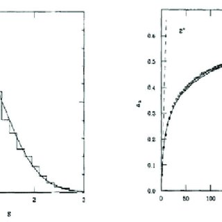 ariation of the average friction coefficient with normal