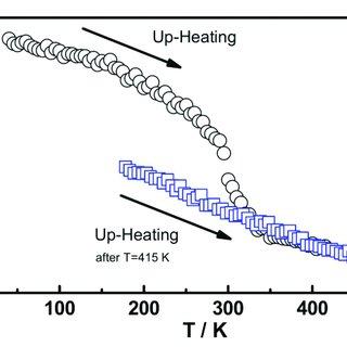 (PDF) Self-Organization and Swelling of Ruthenium-Metal