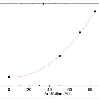 The intermediate results of histogram equalization using