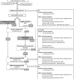 flow chart of tele upcat study according to consort guidelines aha assisting hand [ 850 x 984 Pixel ]