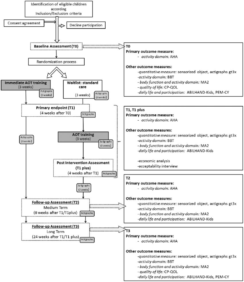 medium resolution of flow chart of tele upcat study according to consort guidelines aha assisting hand