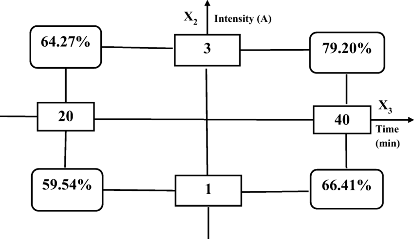 Interaction b23 between current intensity (A) and