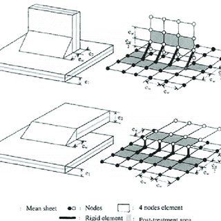 (PDF) Seam weld shell element model for thin walled