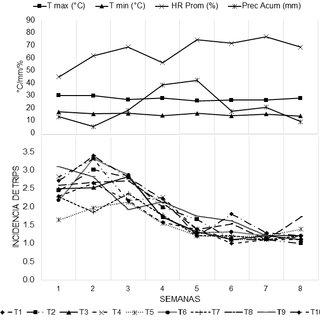 (PDF) Tratamiento químico a la semilla de maíz para