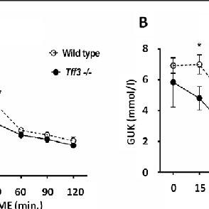 (PDF) Trefoil Factor 3 Deficiency Affects Liver Lipid