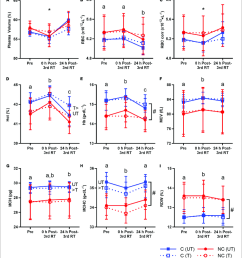 plasma volume and red blood cell rbc parameters before resistance training rt [ 850 x 944 Pixel ]