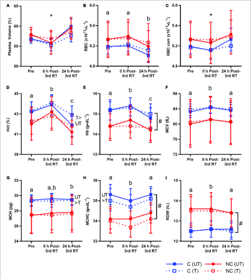 small resolution of plasma volume and red blood cell rbc parameters before resistance training rt