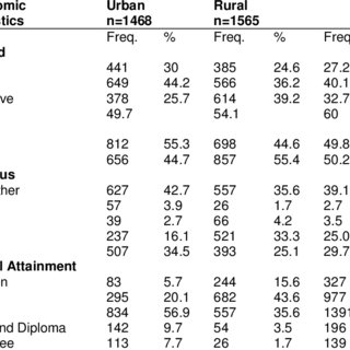 Contribution of Dimensions and Indicators to MPI at 33%