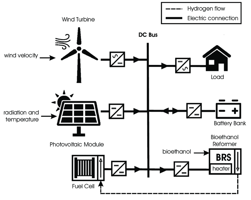 Schematic diagram of the isolated hybrid renewable energy