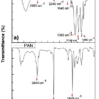 FTIR spectra of (a) PEDOT nanofibers and (b) PAN powder