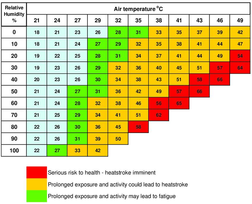 Apparent temperature (heat index) in degrees Celsius according to air temperature and relative humidity [16].