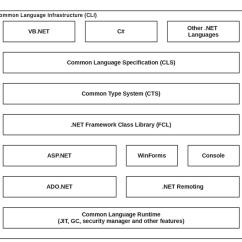 How Net Framework Works Diagram Wye Delta Transformer Wiring Asp Schematics A Of Architecture With Displayed Rh Researchgate