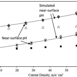 Effect of temperature on coulombic efficiency of iron