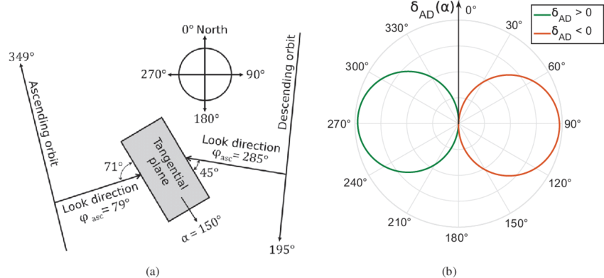 slope orientation diagram caravan plug wiring a illustration of different azimuth angles for ascending and descending overpasses observing predominant b modelled backscatter difference d ad depending on the