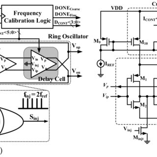 Block Diagram of The Dual- Modulus Divider-by-8/9