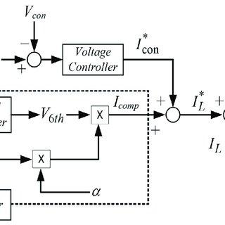 Five level Single Phase flying capacitor inverter