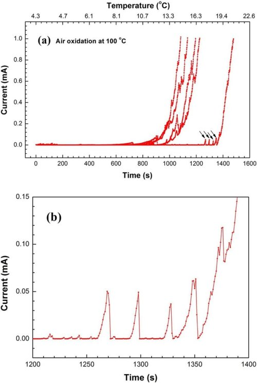 small resolution of  a current time temperature curves obtained from potentiostatic cpt measurements at 700
