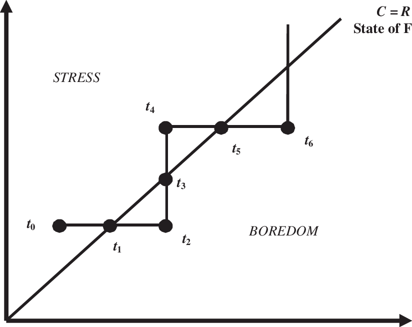 Flow Theory of Motivation (Note: This figure is based on