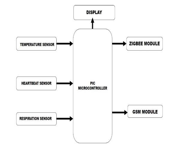 Block diagram of patient monitoring system 4.1 PIC