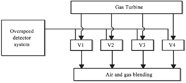 Block diagram of overspeed protection system for gas