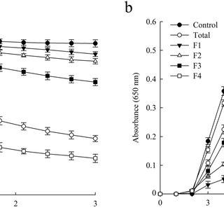(PDF) Functional switching of ascorbate peroxidase 2 of