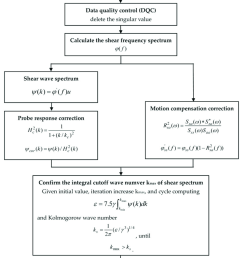the flow chart of calculating turbulent kinetic energy dissipation rate  [ 850 x 1179 Pixel ]
