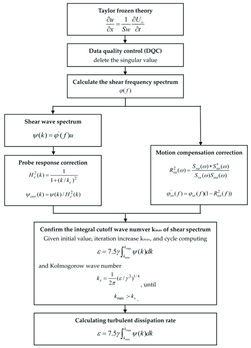 medium resolution of the flow chart of calculating turbulent kinetic energy dissipation rate