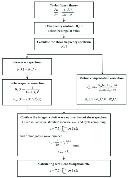 small resolution of the flow chart of calculating turbulent kinetic energy dissipation rate