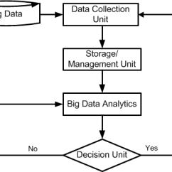Data Flow Diagram For Dummies Toilet Plumbing Big Download Scientific