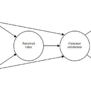 An operations management typology of supply chain