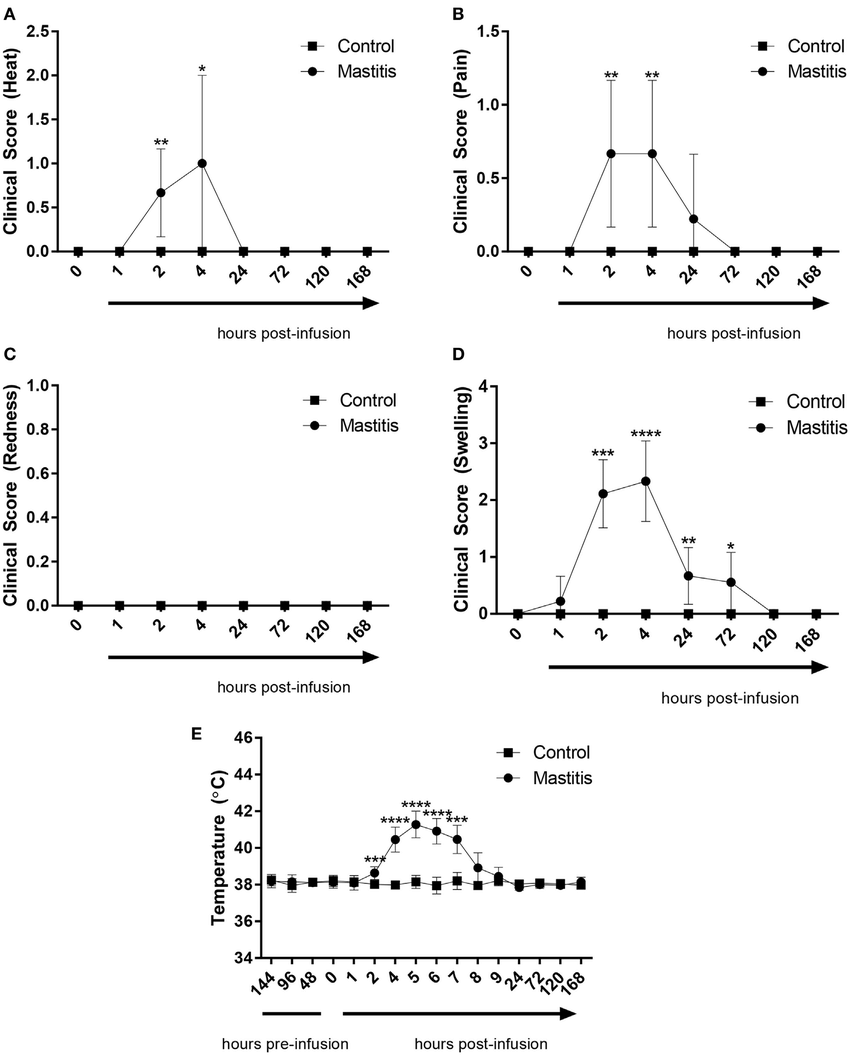 hight resolution of clinical score and body temperature before and after infusion with lipopolysaccharide lps or physiological saline solution immediately before and 1 2