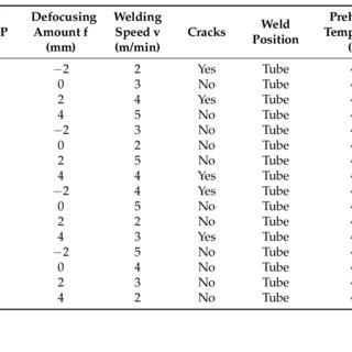 (PDF) Fiber Laser Welding of Fuel Cladding and End Plug