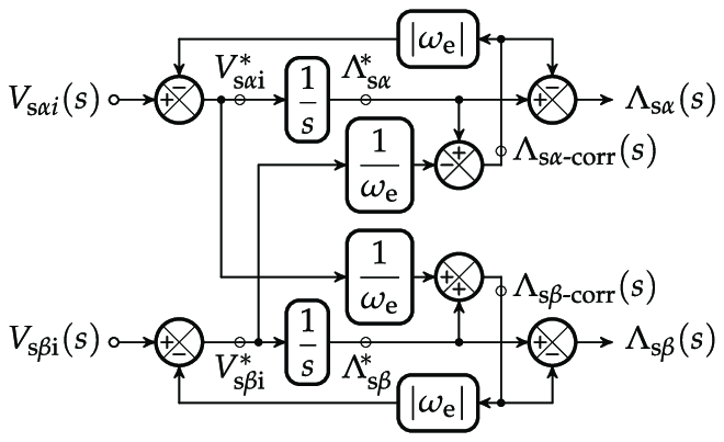 An equivalent block diagram of the proposed compensation