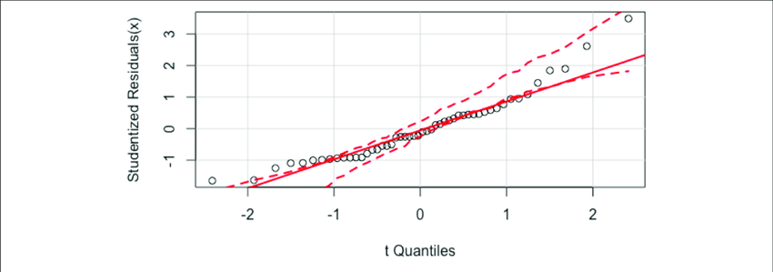 | The quantile-comparison plot for the model consisting of