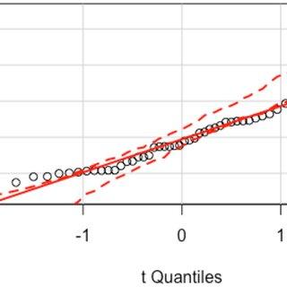 | The quantile-comparison plot for the model consisting of