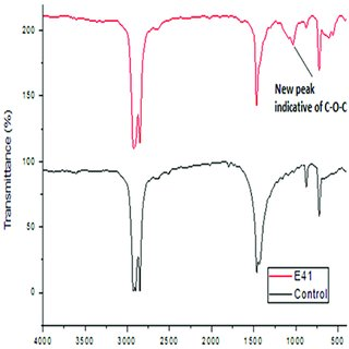 FT-IR spectra of polyethylene sheet from sample B1, 1