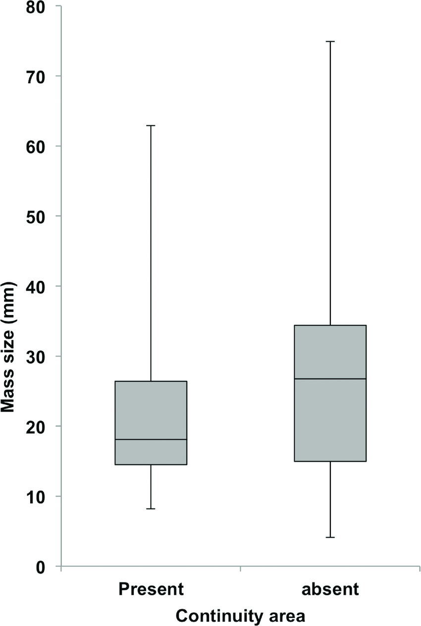 medium resolution of box and whisker diagram of the sizes of the odontogenic masses in box sizes diagram