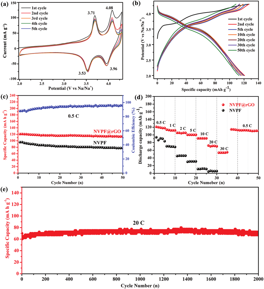 hight resolution of electrochemical performance of nvpf rgo cathode in sodium ion download scientific diagram