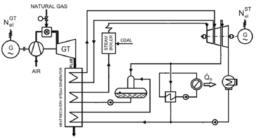 An example of a schematic diagram of a dual-fuel gas-steam