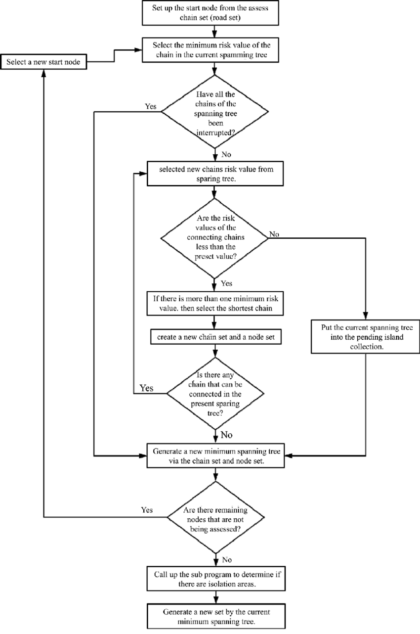 hight resolution of the flow chart of prim s algorithm to identify isolated areas