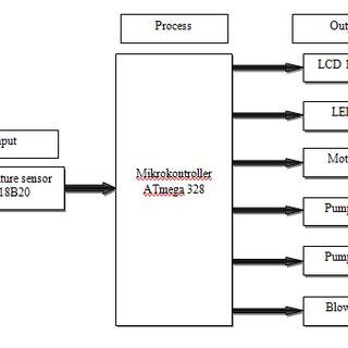 (PDF) Home Scale Yogurt Incubator Control System using