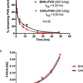 (PDF) N-linked glycosylation modulates the immunogenicity