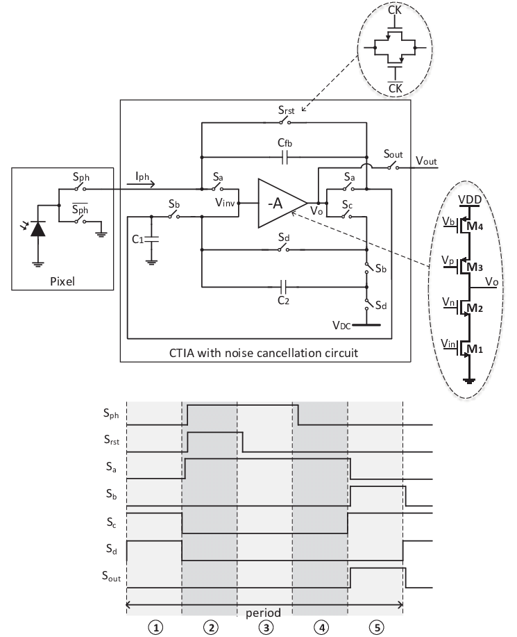 Schematic of the pixel and processing architecture, and