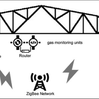 (PDF) Applying ZigBee wireless sensor and control network
