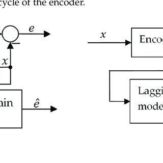 The setup of a linear encoder. A read-head with xMR sensor