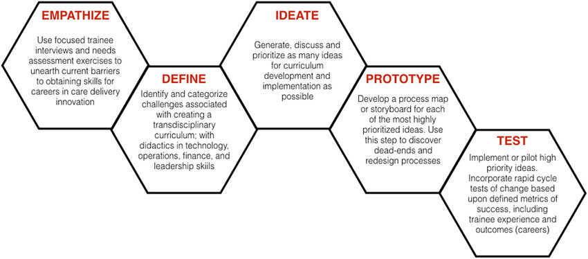 Application of human-centered design principles to