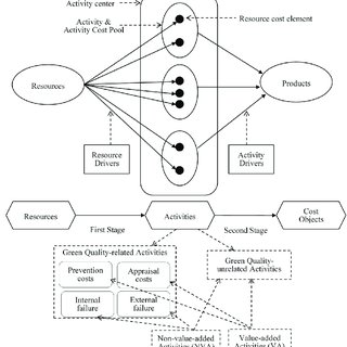 (PDF) A Green Quality Management Decision Model with
