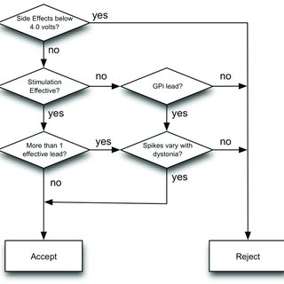 Simplified flowchart of decision-making process based on